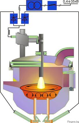 Мanufacturing of an induction vacuum furnace