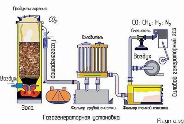 Продам газогенератор для замещения природного газа и др.